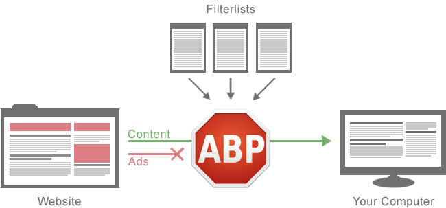 how-adblock-plus-works